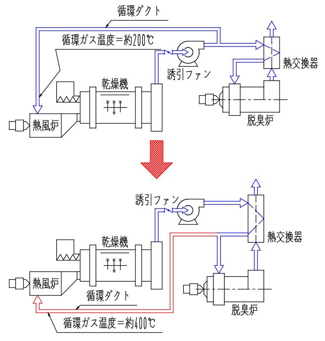 排ガス循環による燃料削減<事例2>循環フロー改造による燃料削減