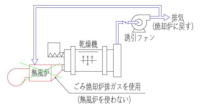 ごみ焼却排ガスを利用した乾燥設備