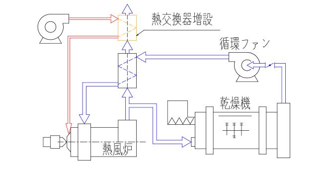 既設設備改造 <事例1>既設乾燥設備の乾燥バーナ燃焼エアー加熱を行う改造