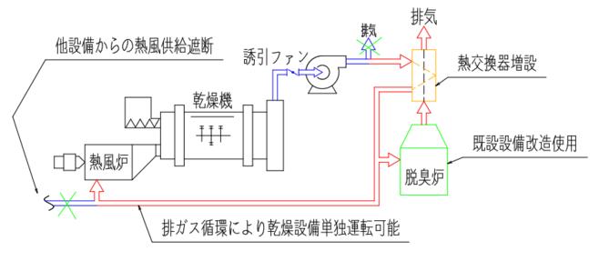 既設設備改造 <事例2>乾燥設備単独運転化